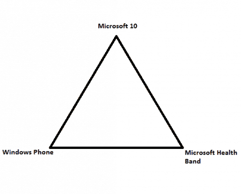 Holy Trinity of Tech